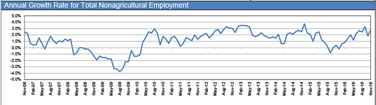 10-year Annual Growth Rate for Total Non-Ag Employment trend in San Angelo since November 2006