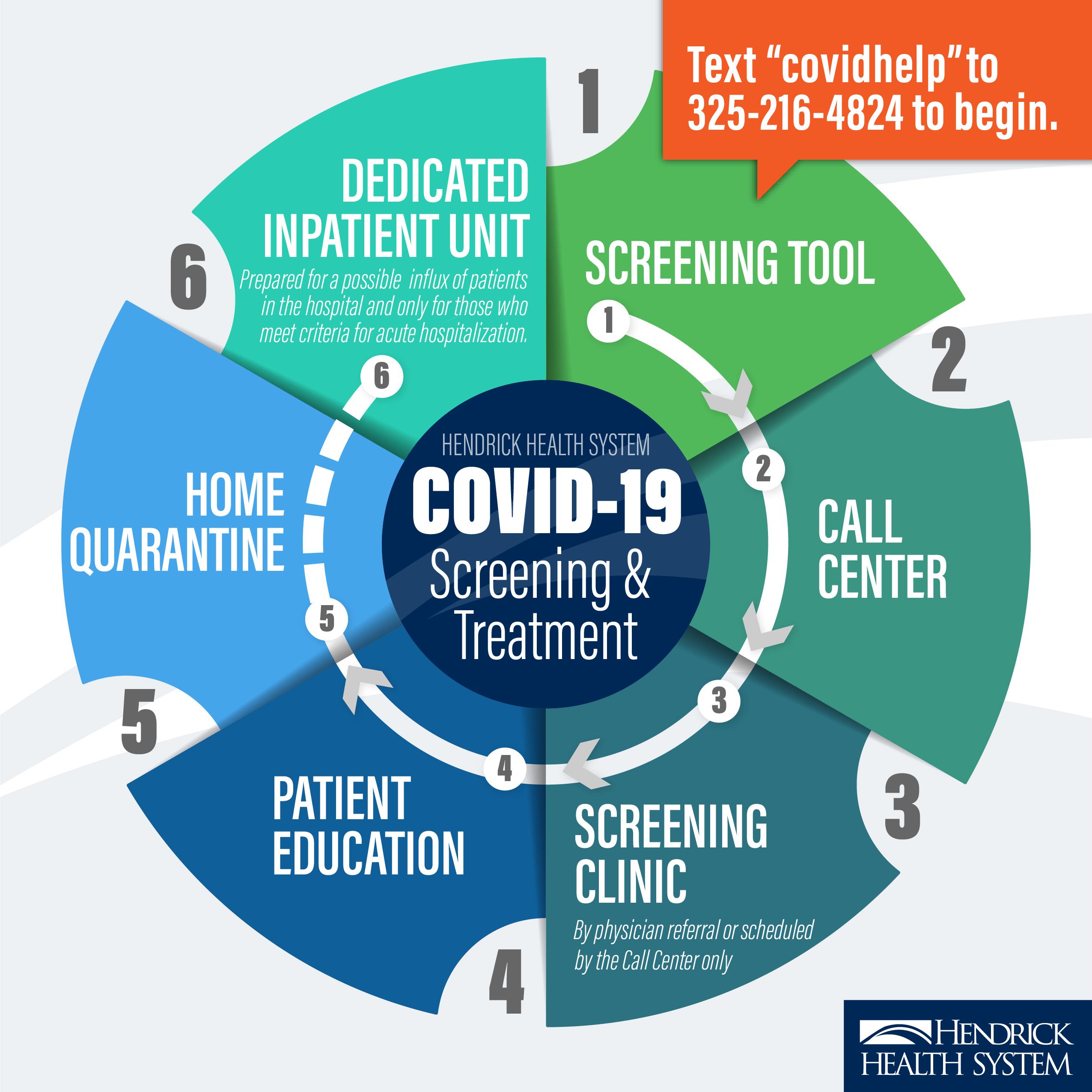 Abilene COVID-19 Screening Workflow