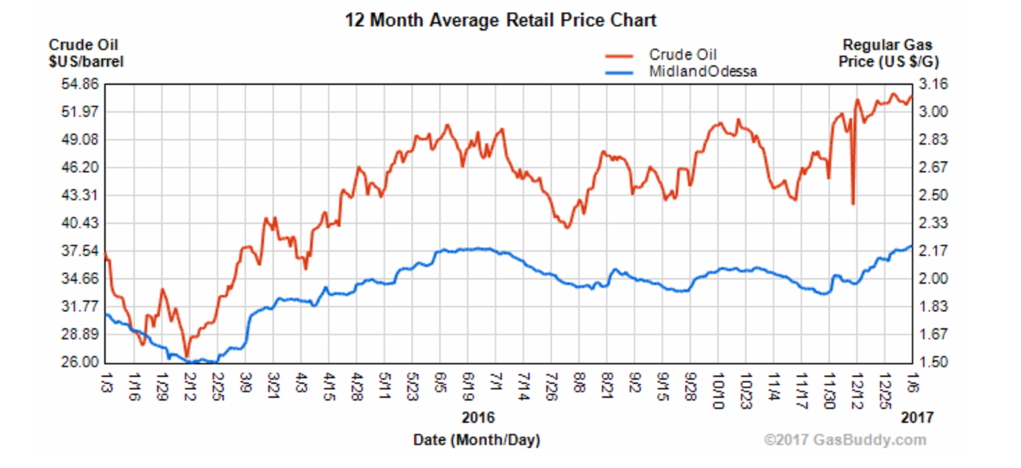 (Chart provided by GasBuddy.com)