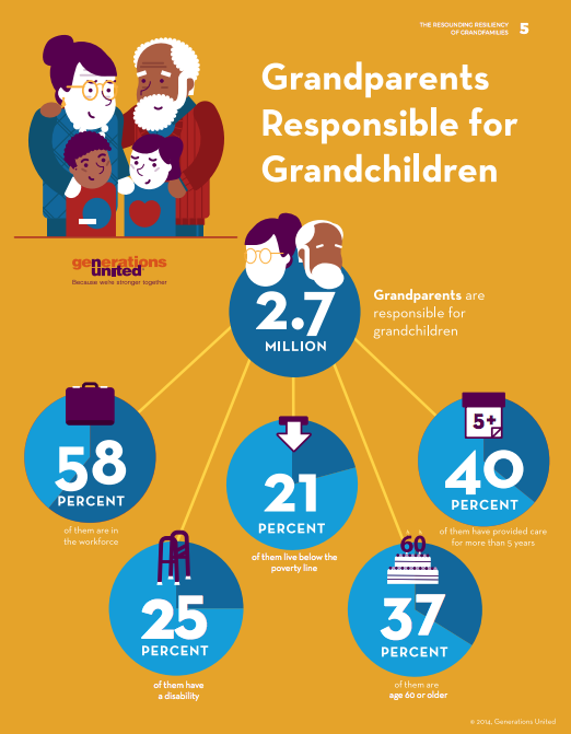 "Statistics released by ""Generations United"" Released in 2014 (Photo Courtesy of Generations United)"