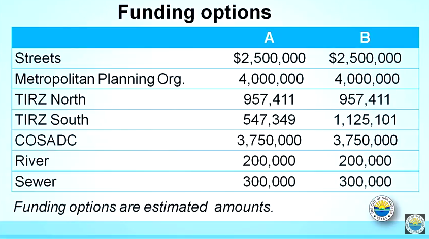 Funding options for City's Chadbourne Street Corridor Project (Photo Courtesy of COSA)