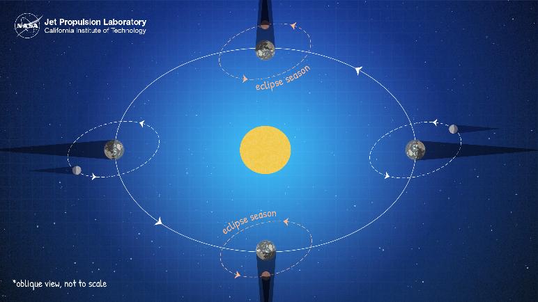 Lunar Eclipse (Nasa)