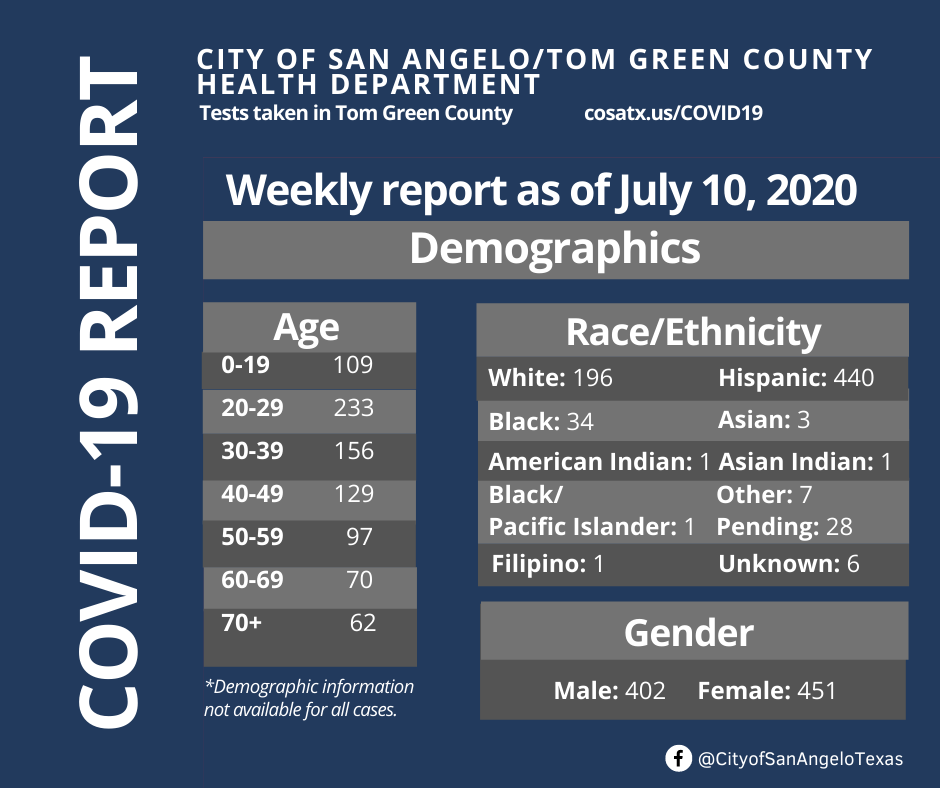 COVID-19 Report for Tom Green County 7/10/2020