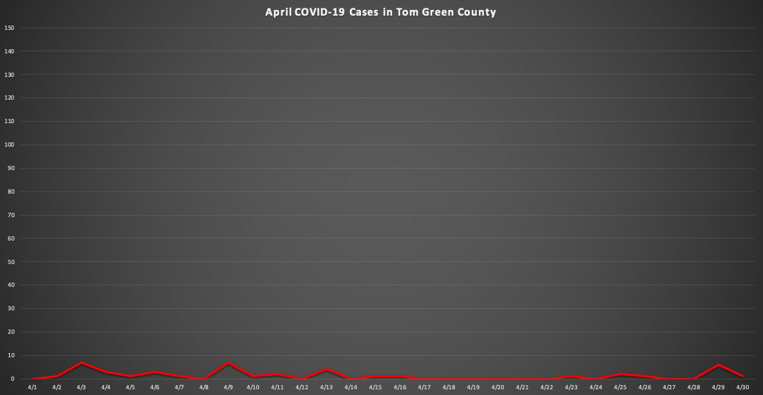 (LIVE Graphic | April Covid-19 Cases in Tom Green County)