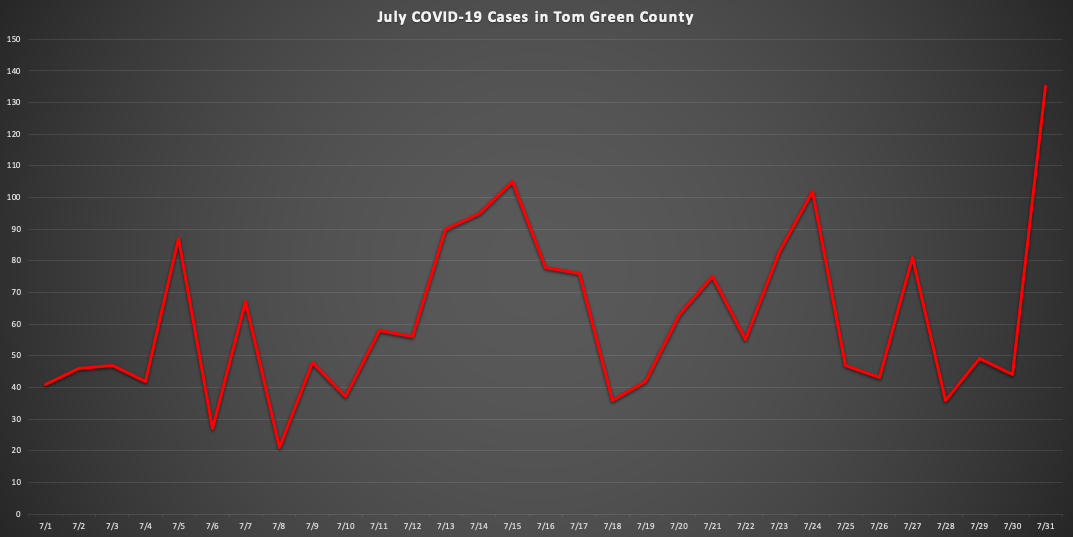 (LIVE Graphic | July Covid-19 Cases in Tom Green County)