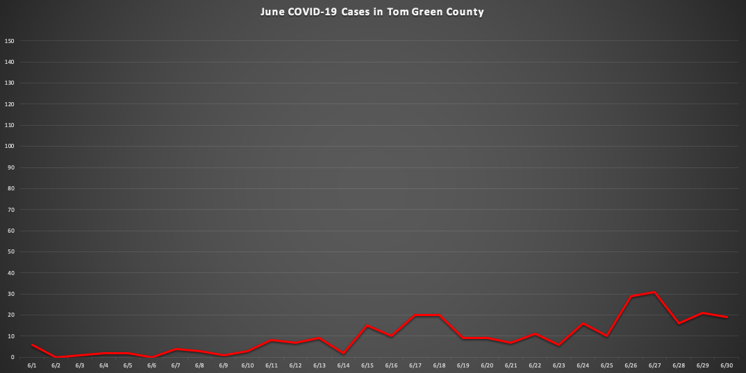 (LIVE Graphic | June Covid-19 Cases in Tom Green County)