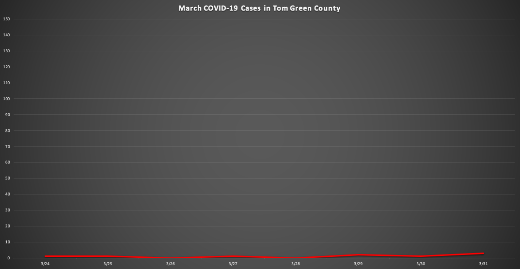 (LIVE Graphic | March Covid-19 Cases in Tom Green County)