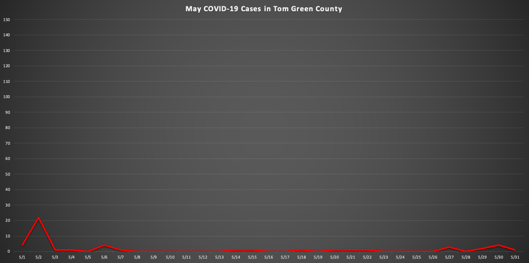 (LIVE Graphic | May Covid-19 Cases in Tom Green County)