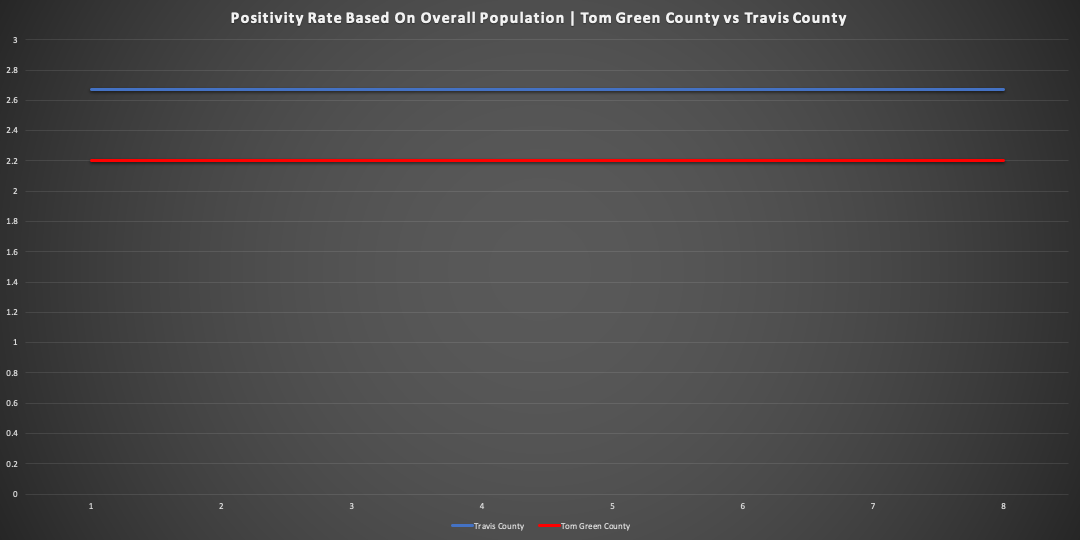 (LIVE Graphic | Positivity Rate Based on Population Travis County vs Tom Green County)