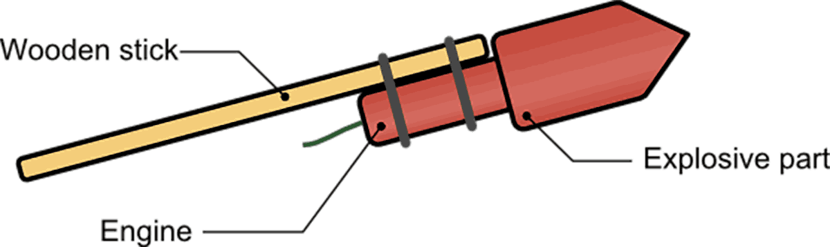 The parts of a bottle rocket.