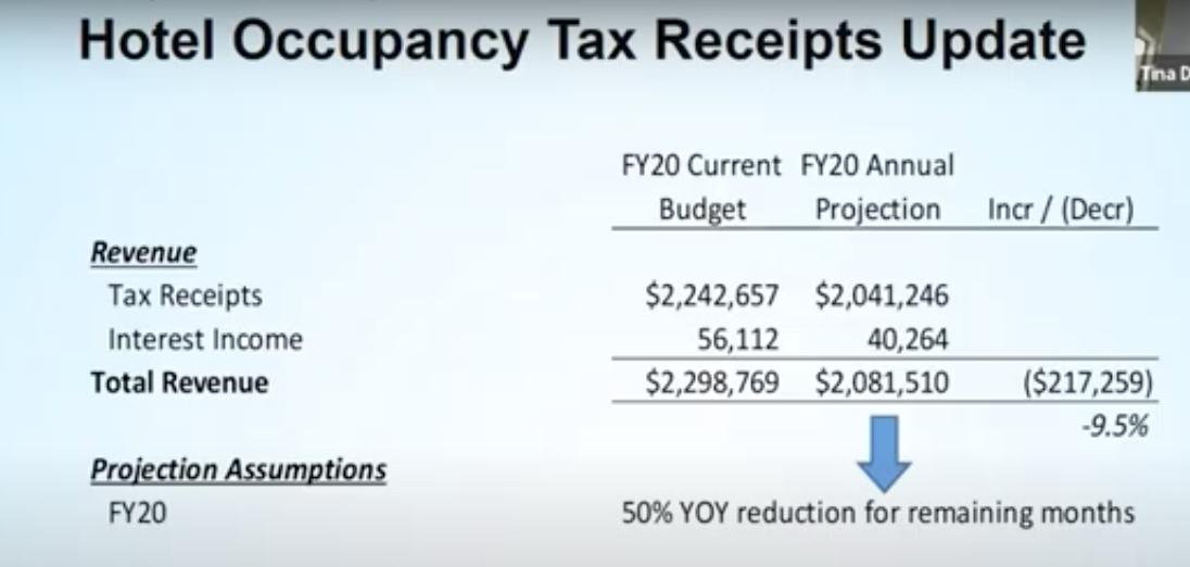 Hotel Occupancy Tax (COSA)