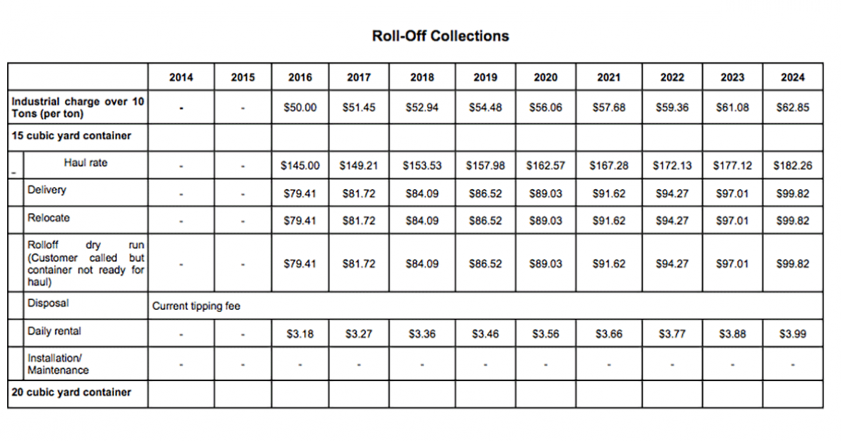 San Angelo City Council-approved roll-off rates for construction sites that will be charged by Republic Services for smaller 15-cu-yd bins. (Screenshot, Council Agenda for Jan. 17, 2017)
